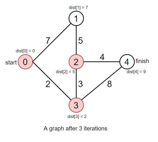 Dijkstra's Algorithm – CS Mastery – A blog dedicated to